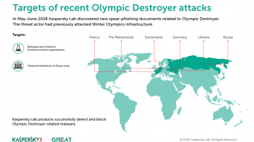 4626 OlympicDestroyer infographic