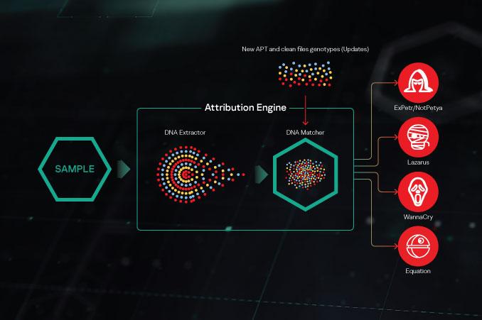 Kaspersky Threat Attribution Engine